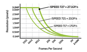 Auflösung und Bilder pro Sekunde i-Speed 7