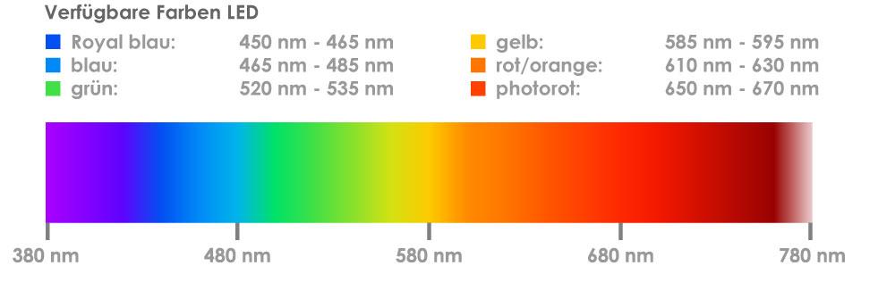 verfügbare Farben für Highspeed Beleuchtung